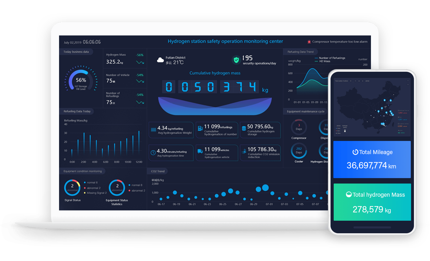 Clean Technology Manager Dashboard